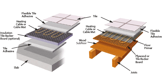 Under-floor heating tile diagram