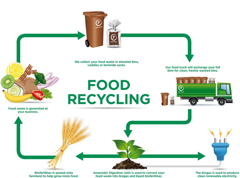 How food waste is recycled