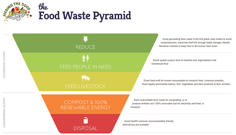 Process of Food waste
